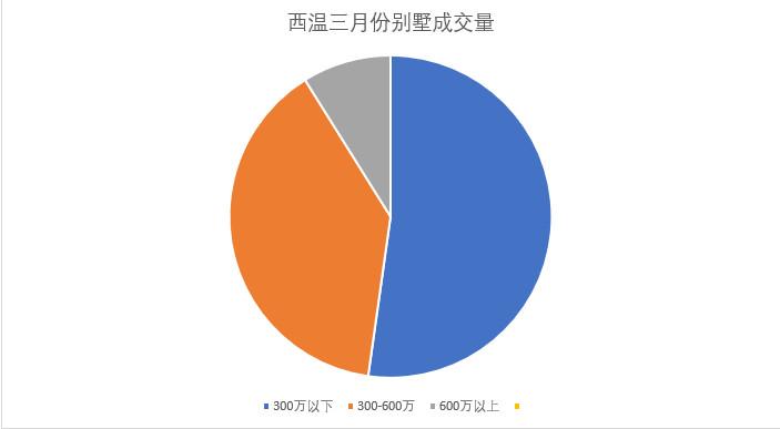 西温2021年3月别墅成交情况插图(1)