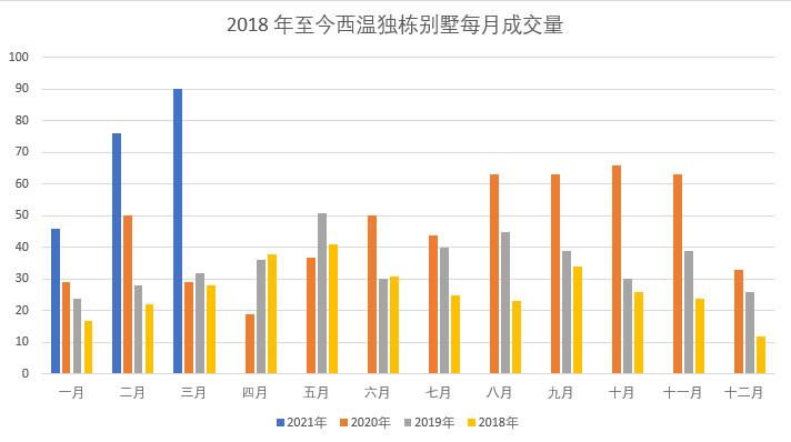 西温2021年3月别墅成交情况插图