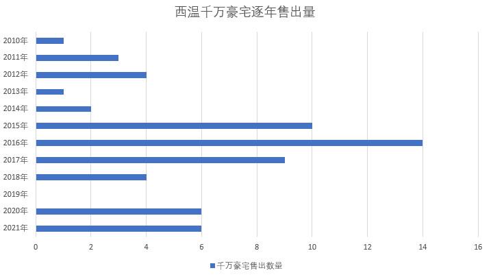 西温2021年3月别墅成交情况插图(2)