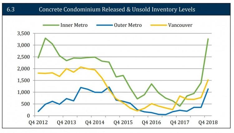 大温市场上待售公寓量急剧增长