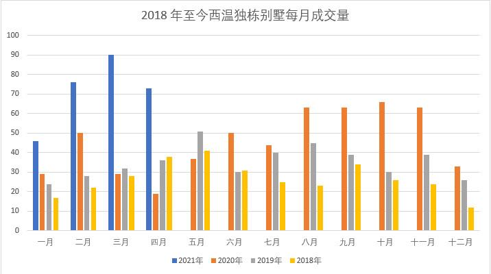 西温2021年4月别墅成交情况插图