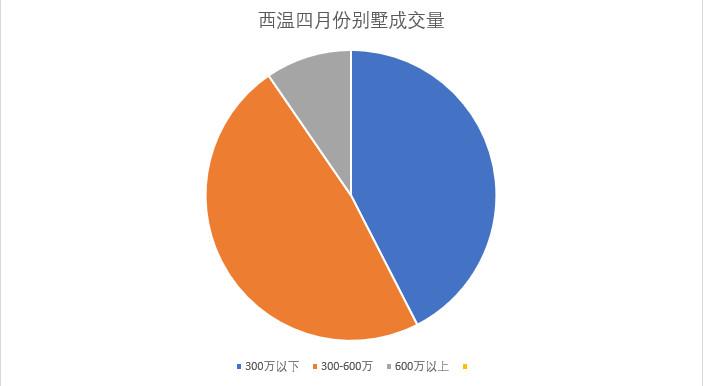 西温2021年4月别墅成交情况插图(1)
