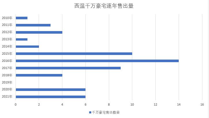 西温2021年4月别墅成交情况插图(2)