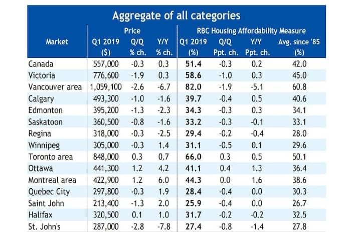 加拿大各城市房屋可负担性比较表