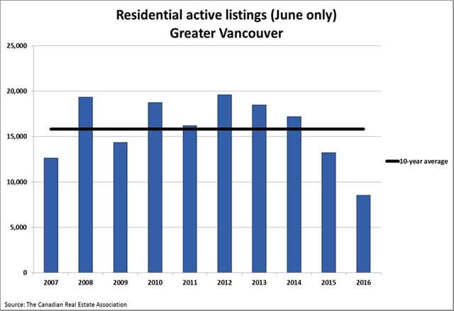 温哥华优房产-2016年6月房产报告